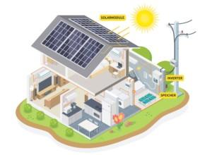 Beitrag Photovoltaikanlagen Artikel dachraum Bauträger Immobilien